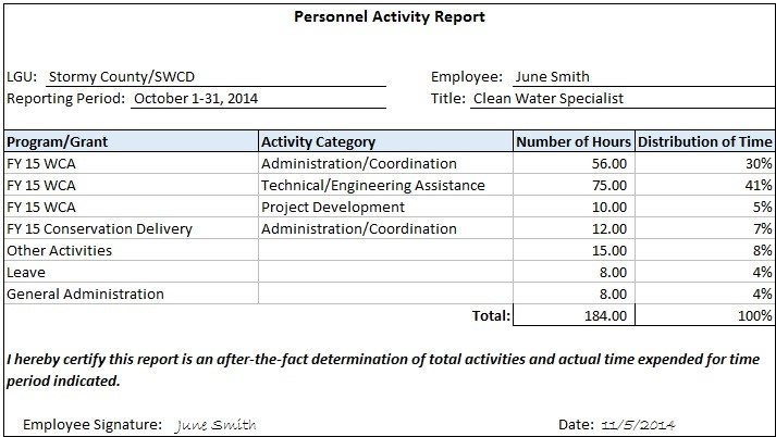 Figure 3:  Personnel Activity Report, Activity Only