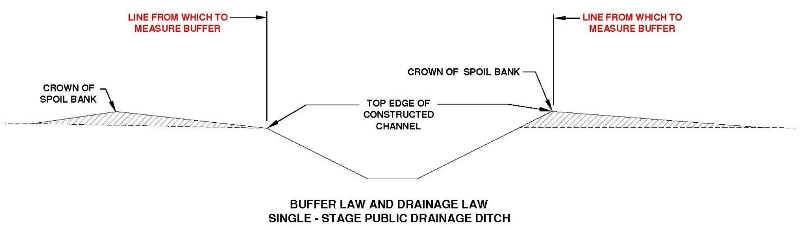 Diagram of single stage ditch measurement