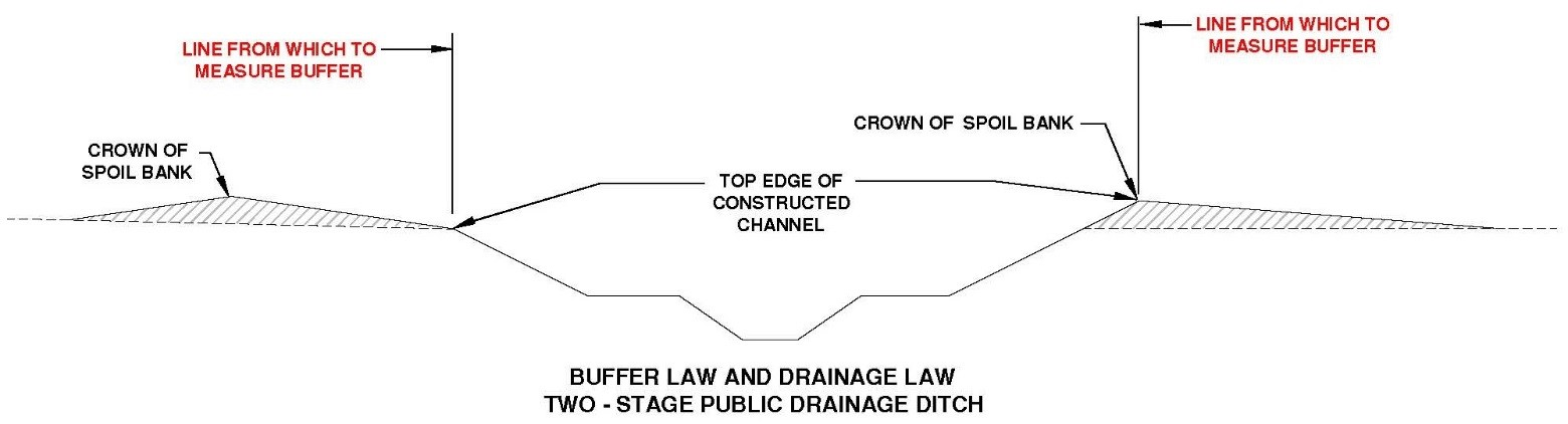 Diagram of two stage ditch measurement