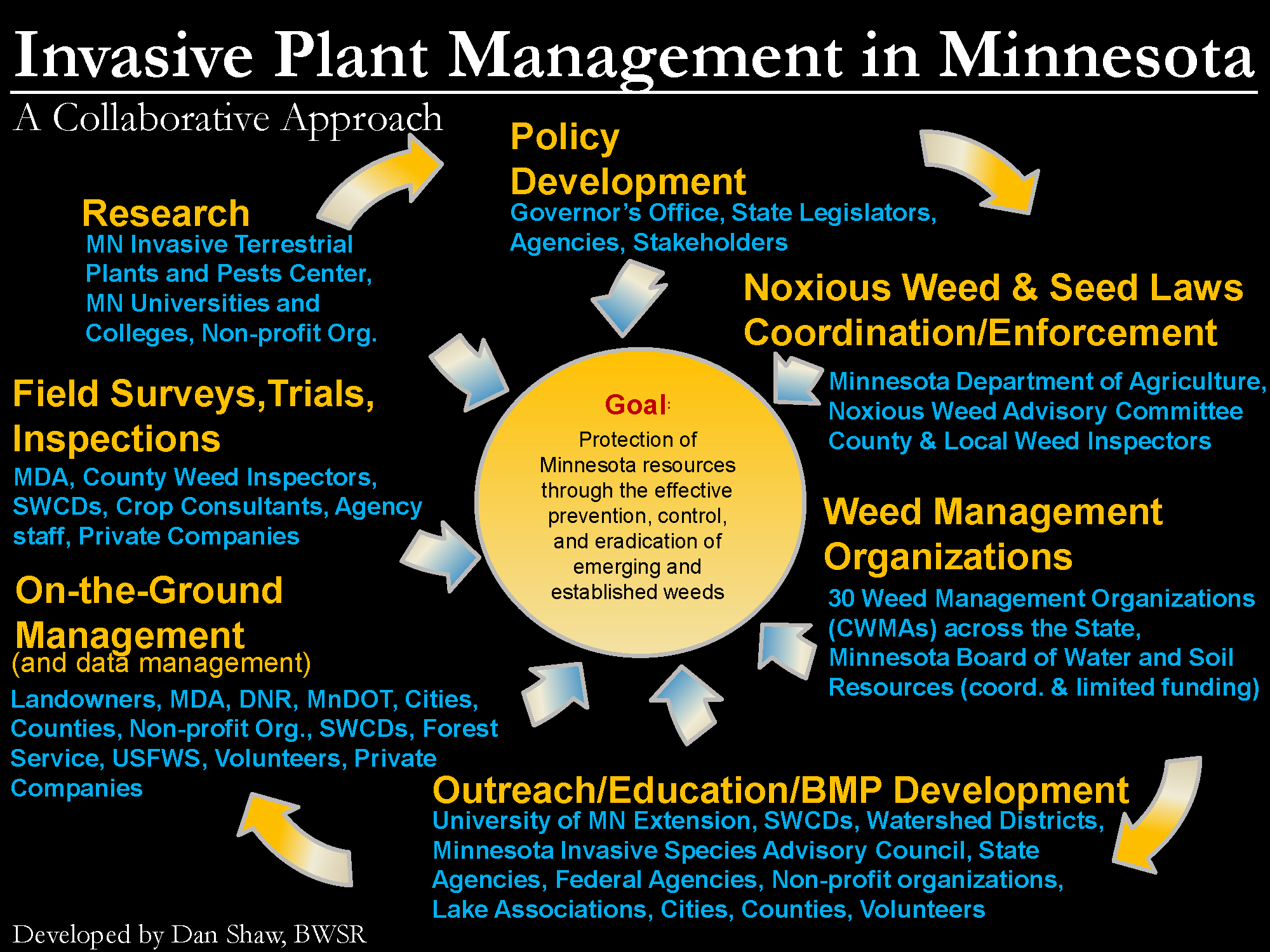Diagram of collaborative invasive species management in Minnesota.