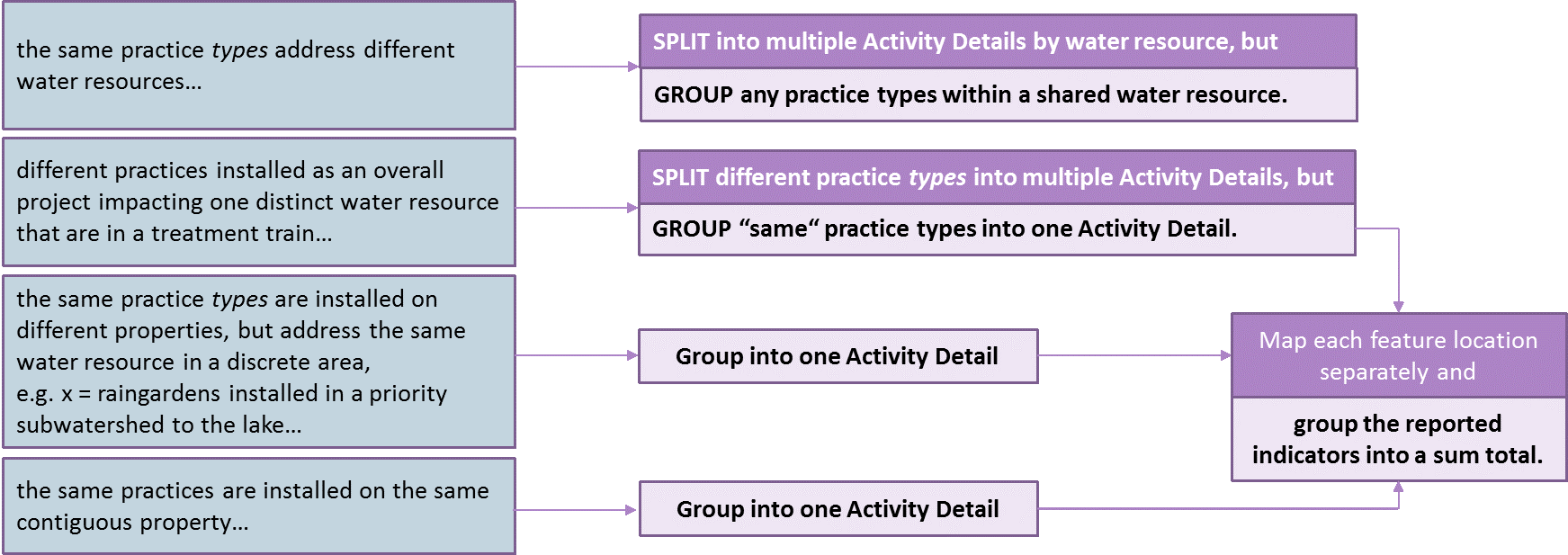 Decision tree for splitting or grouping at Activity Detail level