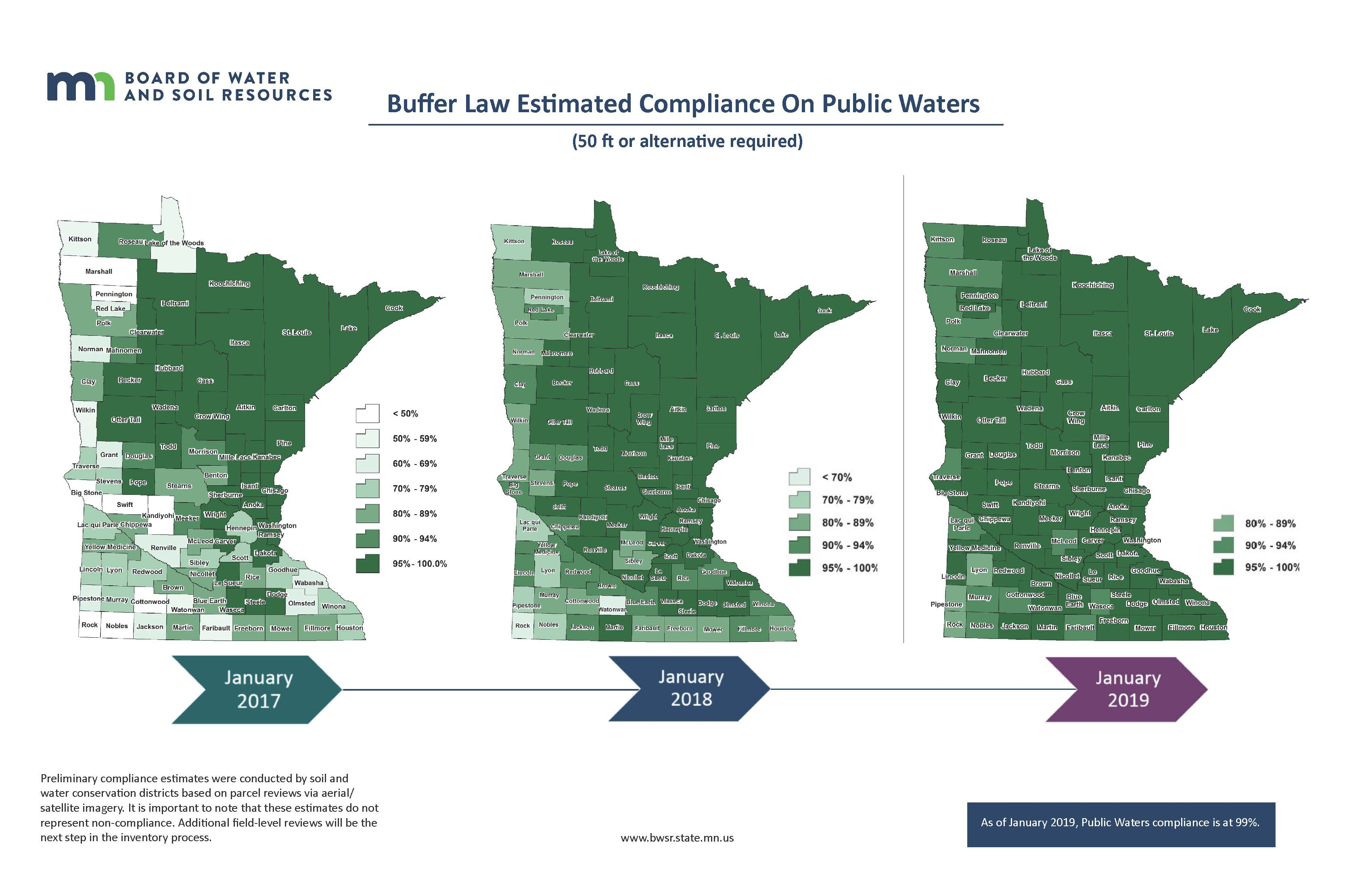 Public Waters Compliance Progression - Jan 2019