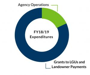 Image showing agency expenditures of 18% Operations, 82% Grants to LGUs and Payments to landowners